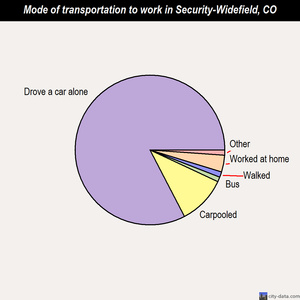 Security-Widefield mode of transportation to work chart