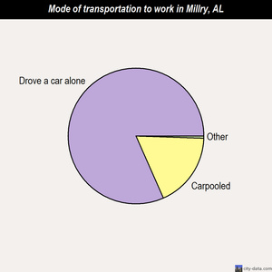 Millry mode of transportation to work chart