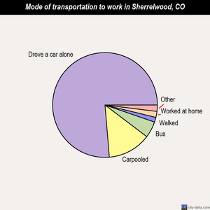 Sherrelwood mode of transportation to work chart