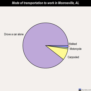 Monroeville mode of transportation to work chart