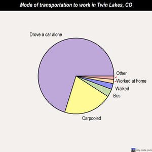 Twin Lakes mode of transportation to work chart