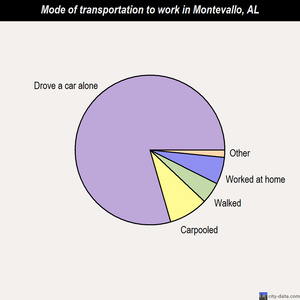 Montevallo mode of transportation to work chart