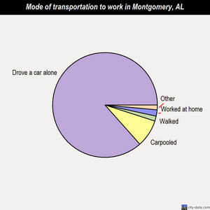 Montgomery mode of transportation to work chart