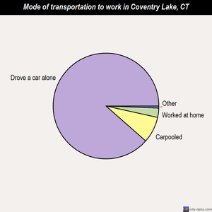Coventry Lake mode of transportation to work chart