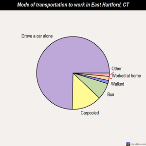 East Hartford mode of transportation to work chart