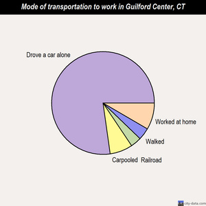 Guilford Center mode of transportation to work chart