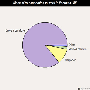 Parkman mode of transportation to work chart