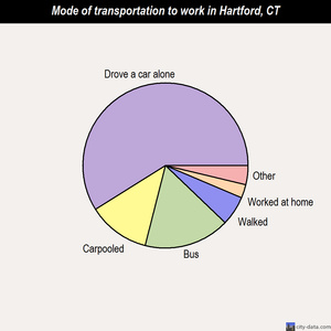 Hartford mode of transportation to work chart
