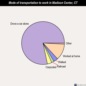 Madison Center mode of transportation to work chart