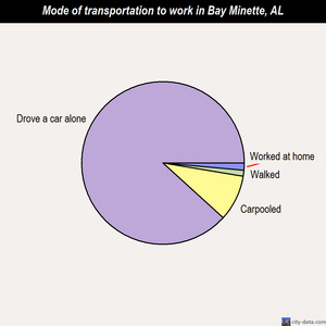 Bay Minette mode of transportation to work chart