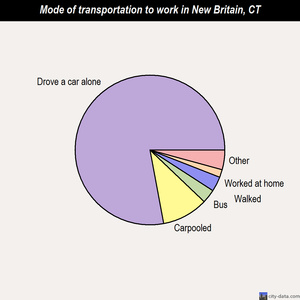 New Britain mode of transportation to work chart