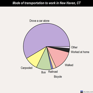New Haven mode of transportation to work chart