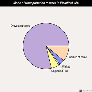 Plainfield mode of transportation to work chart