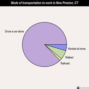 New Preston mode of transportation to work chart
