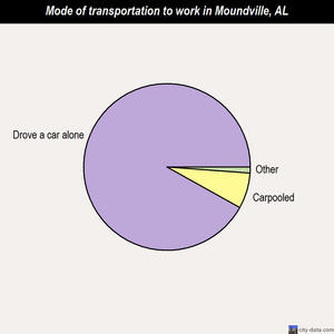 Moundville mode of transportation to work chart