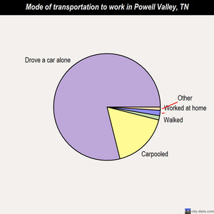 Powell Valley mode of transportation to work chart