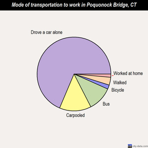 Poquonock Bridge mode of transportation to work chart