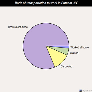 Putnam mode of transportation to work chart