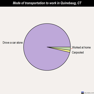 Quinebaug mode of transportation to work chart