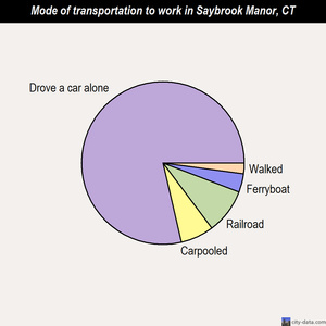 Saybrook Manor mode of transportation to work chart