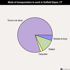 Suffield Depot mode of transportation to work chart