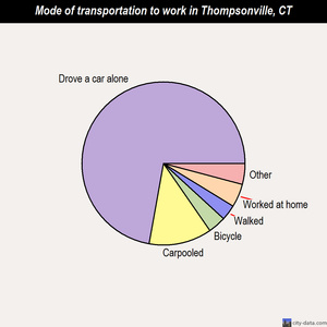 Thompsonville mode of transportation to work chart