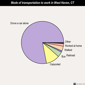 West Haven mode of transportation to work chart