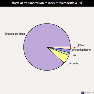 Wethersfield mode of transportation to work chart
