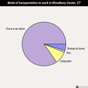 Woodbury Center mode of transportation to work chart