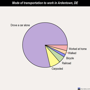 Ardentown mode of transportation to work chart