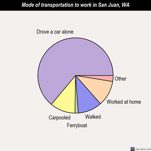 San Juan mode of transportation to work chart