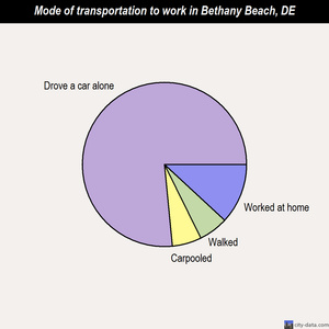 Bethany Beach mode of transportation to work chart