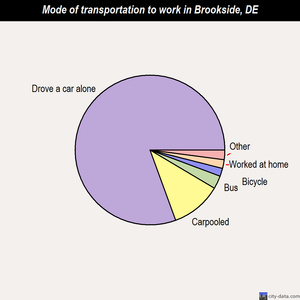 Brookside mode of transportation to work chart