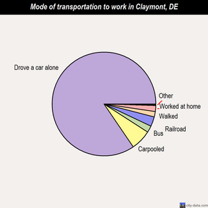 Claymont mode of transportation to work chart