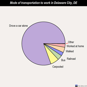 Delaware City mode of transportation to work chart