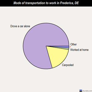 Frederica mode of transportation to work chart
