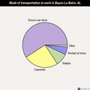 Bayou La Batre mode of transportation to work chart