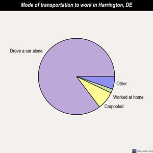 Harrington mode of transportation to work chart