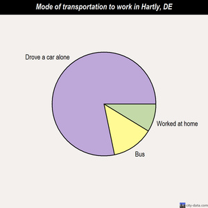 Hartly mode of transportation to work chart