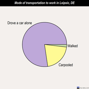 Leipsic mode of transportation to work chart