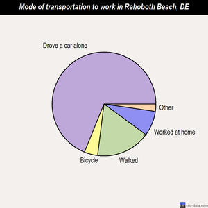 Rehoboth Beach mode of transportation to work chart