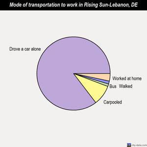Rising Sun-Lebanon mode of transportation to work chart
