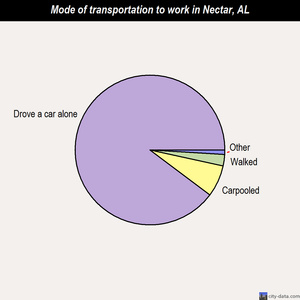 Nectar mode of transportation to work chart