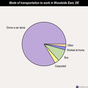 Woodside East mode of transportation to work chart