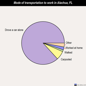 Alachua mode of transportation to work chart