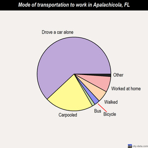 Apalachicola mode of transportation to work chart