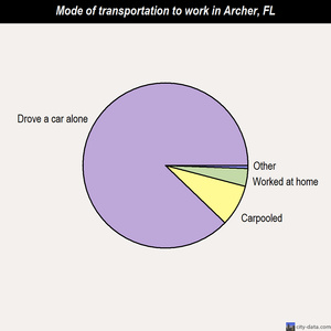 Archer mode of transportation to work chart
