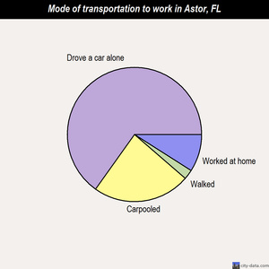 Astor mode of transportation to work chart