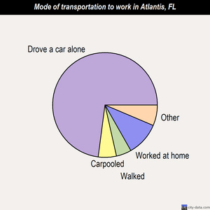 Atlantis mode of transportation to work chart