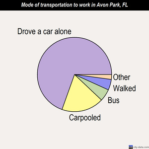 Avon Park mode of transportation to work chart